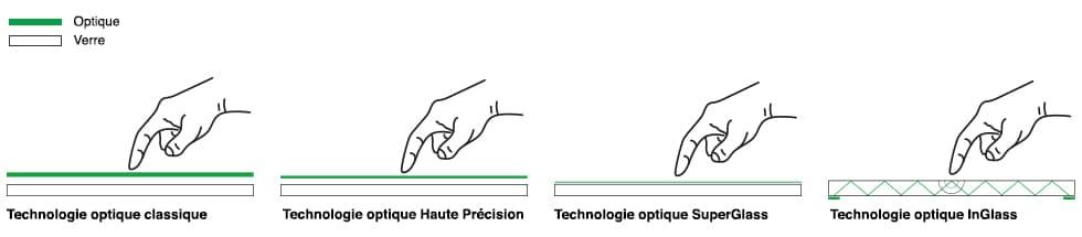 différence technologie haute précision superglass