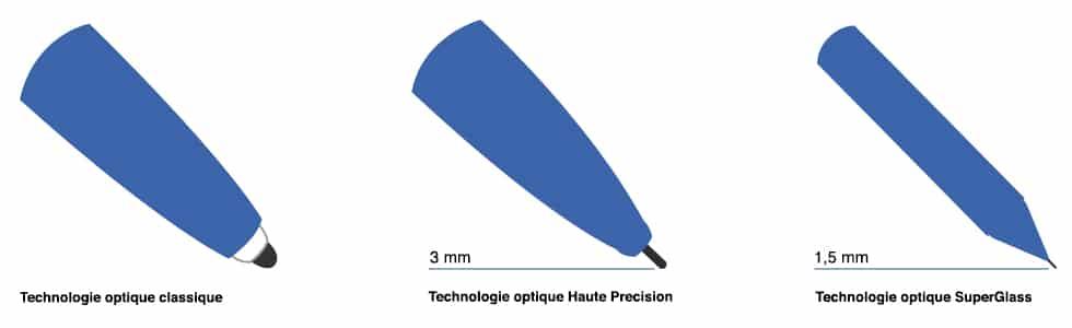 écran interactif haute précision à technologie superglass
